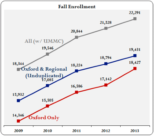 a chart indicating consistently increasing fall enrollment numbers from 2009 through 2013