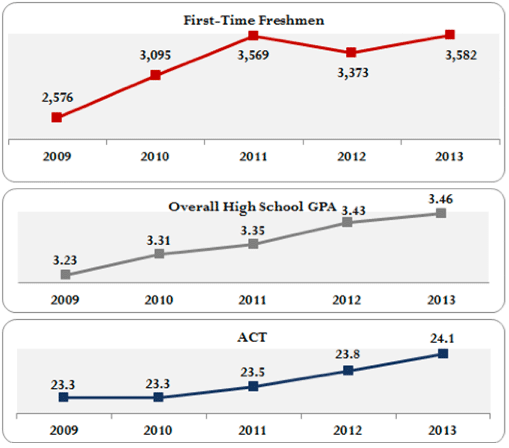 three charts indicating increases in numbers of first-time freshmen, overall high school GPAs, and ACT scores
