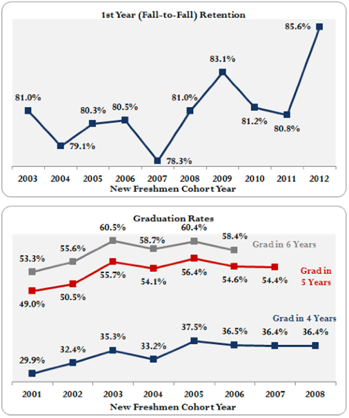 two charts showing general increasing trends in retention and graduation rates